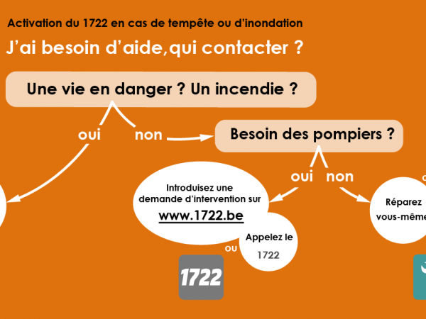 J'ai besoin d'aide, qui contacter ?